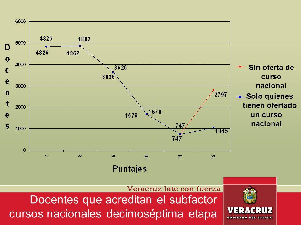 Docentes que acreditan el subfactor cursos estatales decimoséptima etapa Puntaje máximo 5.00 Promedio 4.82