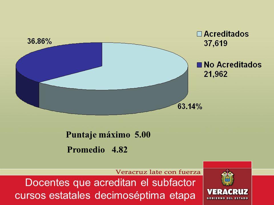 Docentes que acreditan el subfactor cursos estatales decimoséptima etapa 86% 11%3 % 86% DE LOS DOCENTES OBTIENEN 5 PUNTOS