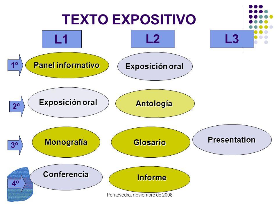 Pontevedra, noviembre de 2008 TEXTO EXPOSITIVO Panel informativo Exposición oral Antología MonografíaGlosario Conferencia Informe Informe Presentation