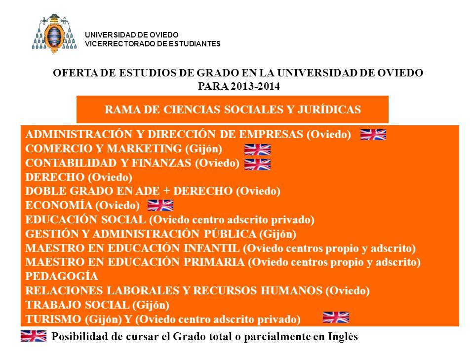 OFERTA DE ESTUDIOS DE GRADO EN LA UNIVERSIDAD DE OVIEDO PARA 2013-2014 ADMINISTRACIÓN Y DIRECCIÓN DE EMPRESAS (Oviedo) COMERCIO Y MARKETING (Gijón) CONTABILIDAD Y FINANZAS (Oviedo) DERECHO (Oviedo) DOBLE GRADO EN ADE + DERECHO (Oviedo) ECONOMÍA (Oviedo) EDUCACIÓN SOCIAL (Oviedo centro adscrito privado) GESTIÓN Y ADMINISTRACIÓN PÚBLICA (Gijón) MAESTRO EN EDUCACIÓN INFANTIL (Oviedo centros propio y adscrito) MAESTRO EN EDUCACIÓN PRIMARIA (Oviedo centros propio y adscrito) PEDAGOGÍA RELACIONES LABORALES Y RECURSOS HUMANOS (Oviedo) TRABAJO SOCIAL (Gijón) TURISMO (Gijón) Y (Oviedo centro adscrito privado) RAMA DE CIENCIAS SOCIALES Y JURÍDICAS Posibilidad de cursar el Grado total o parcialmente en Inglés UNIVERSIDAD DE OVIEDO VICERRECTORADO DE ESTUDIANTES