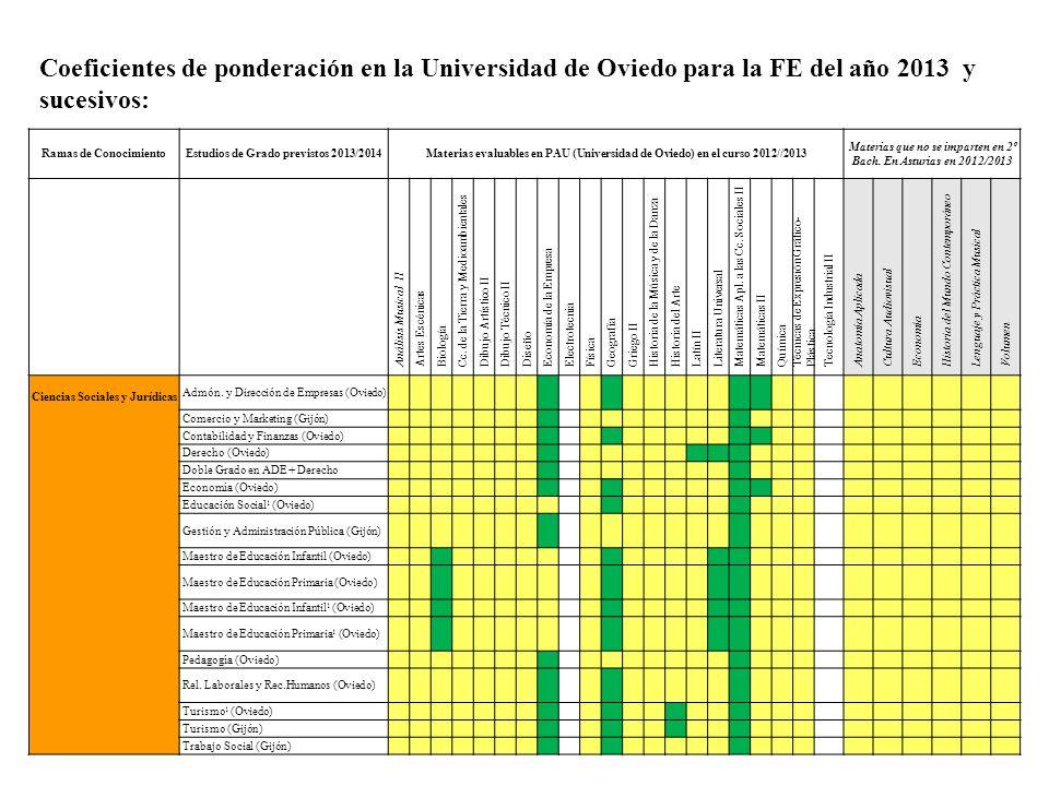 Ramas de ConocimientoEstudios de Grado previstos 2013/2014Materias evaluables en PAU (Universidad de Oviedo) en el curso 2012//2013 Materias que no se imparten en 2º Bach.