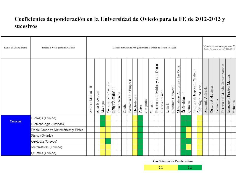 Ramas de Conocimiento Estudios de Grado previstos 2013/2014Materias evaluables en PAU (Universidad de Oviedo) en el curso 2012/2013 Materias que no se imparten en 2º Bach.