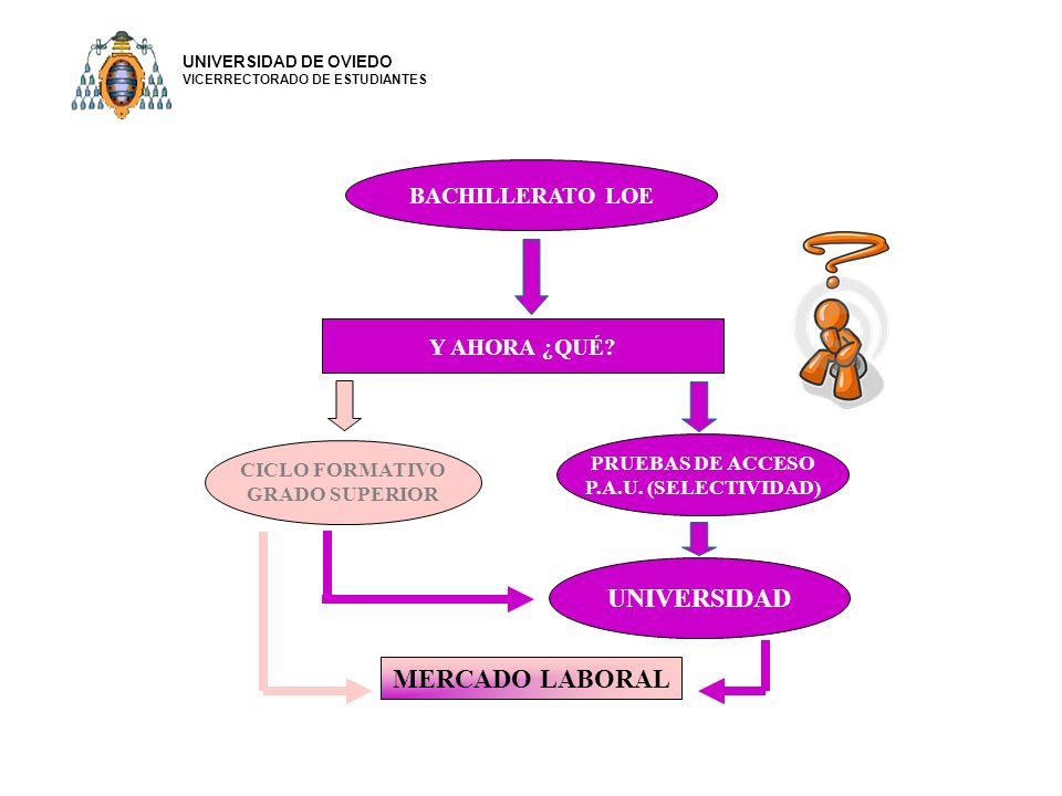 BACHILLERATO LOE UNIVERSIDAD PRUEBAS DE ACCESO P.A.U.