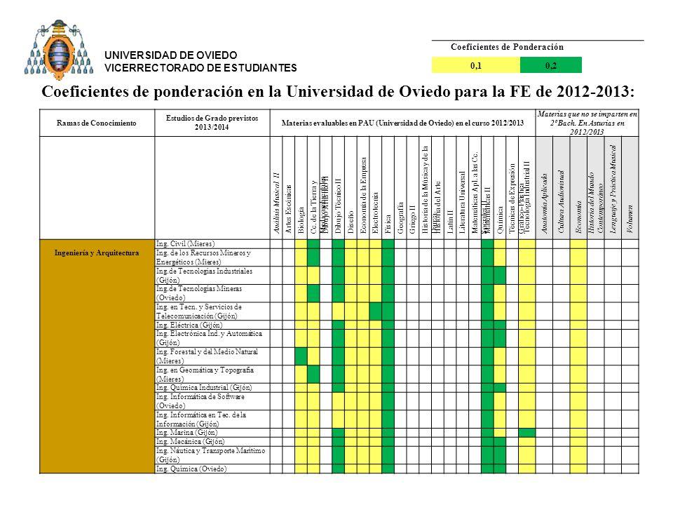 Ramas de Conocimiento Estudios de Grado previstos 2013/2014 Materias evaluables en PAU (Universidad de Oviedo) en el curso 2012/2013 Materias que no se imparten en 2º Bach.
