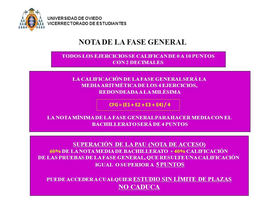 NOTA DE LA FASE GENERAL TODOS LOS EJERCICIOS SE CALIFICAN DE 0 A 10 PUNTOS CON 2 DECIMALES LA CALIFICACIÓN DE LA FASE GENERAL SERÁ LA MEDIA ARITMÉTICA DE LOS 4 EJERCICIOS, REDONDEADA A LA MILÉSIMA CFG = (E1 + E2 + E3 + E4) / 4 LA NOTA MÍNIMA DE LA FASE GENERAL PARA HACER MEDIA CON EL BACHILLERATO SERÁ DE 4 PUNTOS SUPERACIÓN DE LA PAU (NOTA DE ACCESO) 60% DE LA NOTA MEDIA DE BACHILLERATO + 40% CALIFICACIÓN DE LAS PRUEBAS DE LA FASE GENERAL, QUE RESULTE UNA CALIFICACIÓN IGUAL O SUPERIOR A 5 PUNTOS PUEDE ACCEDER A CUALQUIER ESTUDIO SIN LÍMITE DE PLAZAS NO CADUCA UNIVERSIDAD DE OVIEDO VICERRECTORADO DE ESTUDIANTES