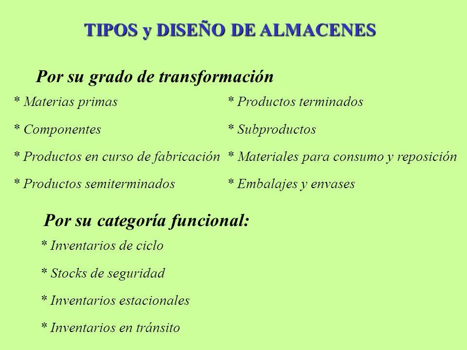 TIPOS y DISEÑO DE ALMACENES Inventarios de ciclo.