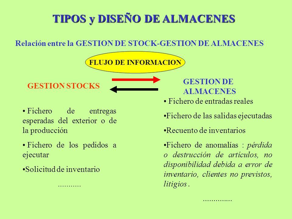 TIPOS y DISEÑO DE ALMACENES GESTION DE ALMACENES GESTION STOCKS Relación entre la GESTION DE STOCK-GESTION DE ALMACENES Fichero de entregas esperadas