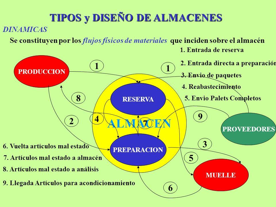 TIPOS y DISEÑO DE ALMACENES Se constituyen por los flujos físicos de materiales que inciden sobre el almacén ALMACEN RESERVA PREPARACION PRODUCCION 1