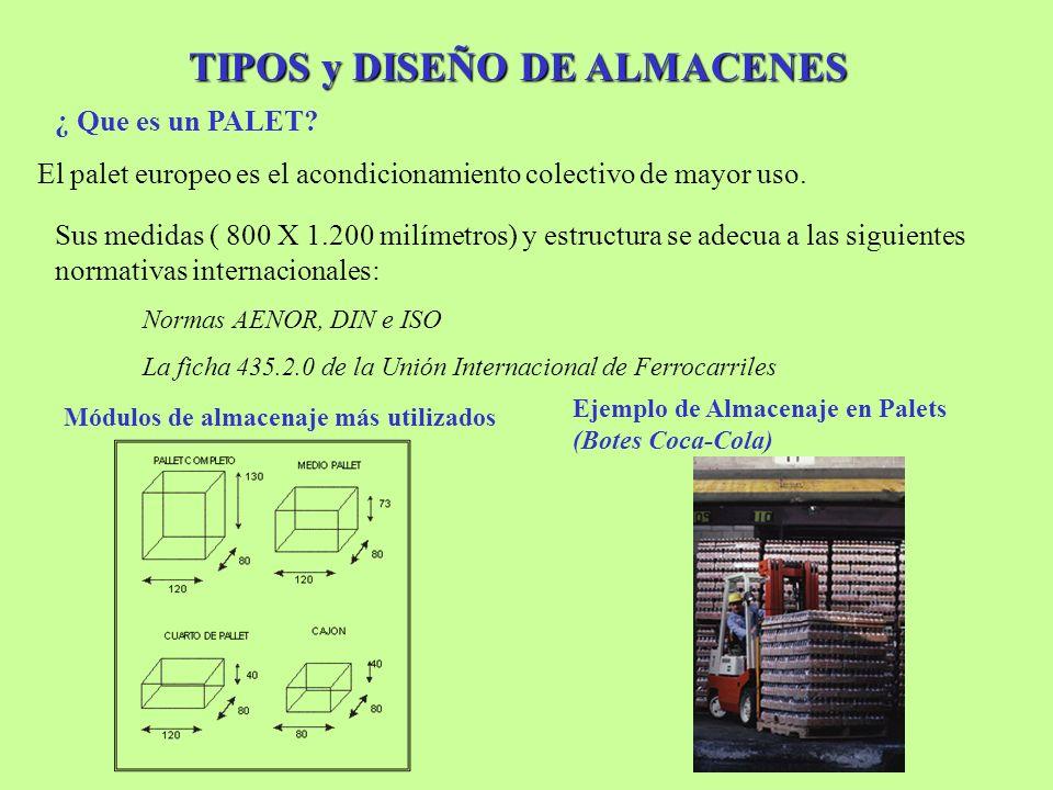 TIPOS y DISEÑO DE ALMACENES El palet europeo es el acondicionamiento colectivo de mayor uso. ¿ Que es un PALET? Sus medidas ( 800 X 1.200 milímetros)