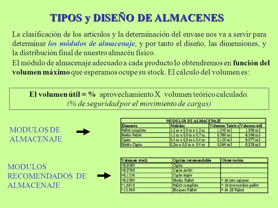 TIPOS y DISEÑO DE ALMACENES La clasificación de los artículos y la determinación del envase nos va a servir para determinar los módulos de almacenaje,