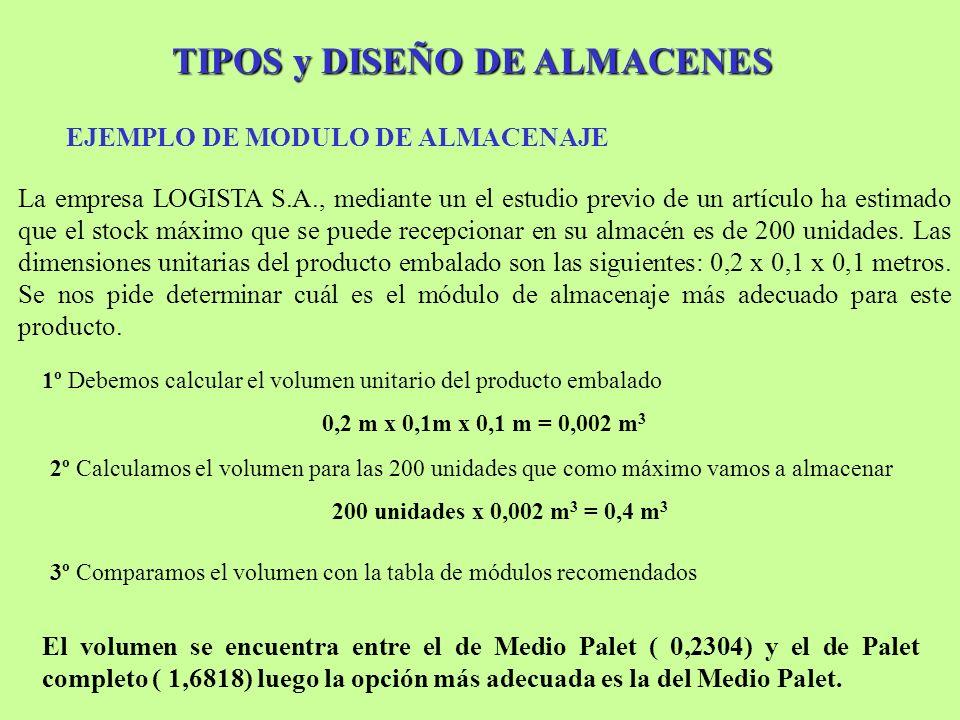 TIPOS y DISEÑO DE ALMACENES EJEMPLO DE MODULO DE ALMACENAJE La empresa LOGISTA S.A., mediante un el estudio previo de un artículo ha estimado que el s
