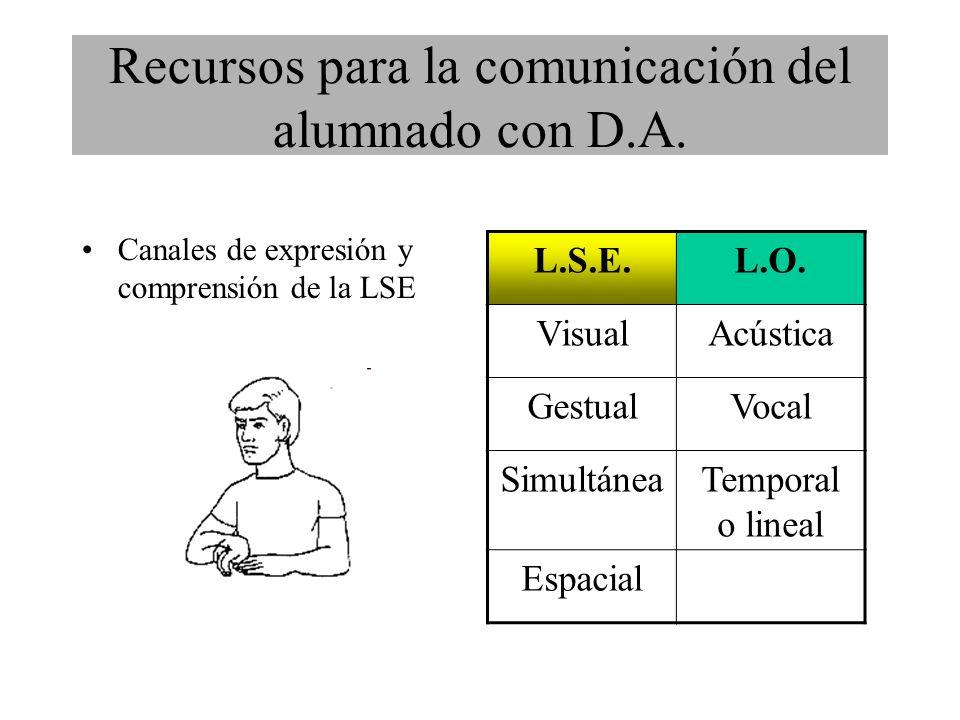 Canales de expresión y comprensión de la LSE L.S.E.L.O.