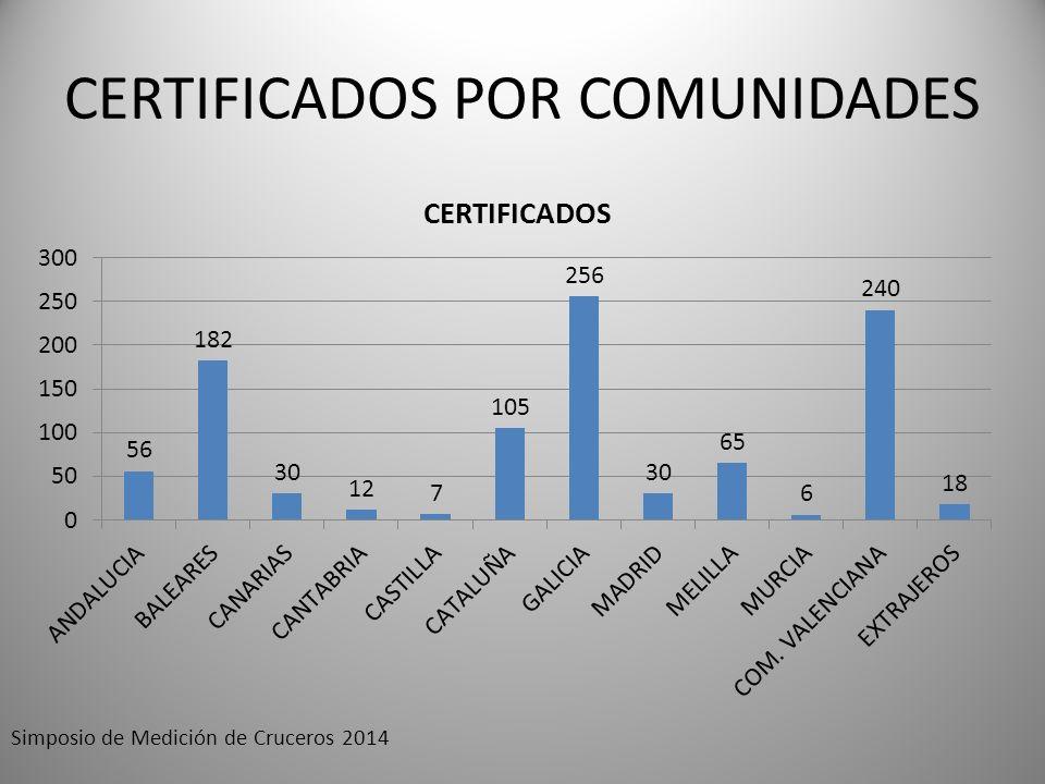 CERTIFICADOS POR COMUNIDADES Simposio de Medición de Cruceros 2014