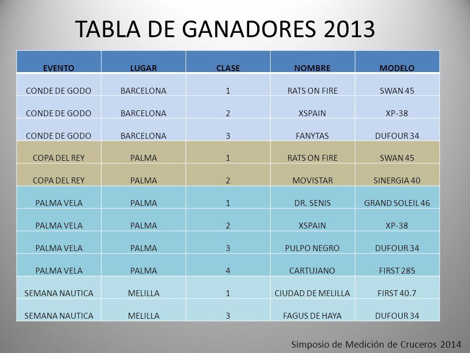 TABLA DE GANADORES 2013 EVENTOLUGARCLASENOMBREMODELO CONDE DE GODOBARCELONA1RATS ON FIRESWAN 45 CONDE DE GODOBARCELONA2XSPAINXP-38 CONDE DE GODOBARCEL