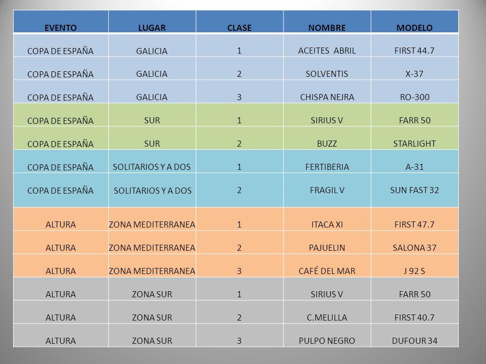 EVENTOLUGARCLASENOMBREMODELO COPA DE ESPAÑAGALICIA1ACEITES ABRILFIRST 44.7 COPA DE ESPAÑAGALICIA2SOLVENTISX-37 COPA DE ESPAÑAGALICIA3CHISPA NEJRARO-30