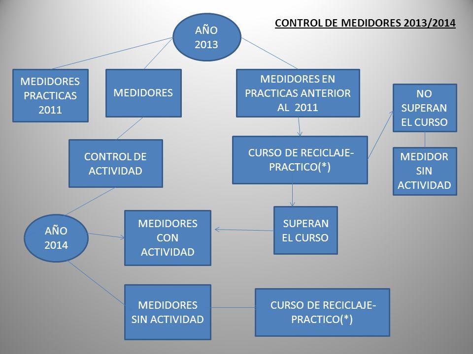 MEDIDORES CONTROL DE ACTIVIDAD CURSO DE RECICLAJE- PRACTICO(*) MEDIDORES EN PRACTICAS ANTERIOR AL 2011 MEDIDORES SIN ACTIVIDAD AÑO 2013 AÑO 2014 MEDID