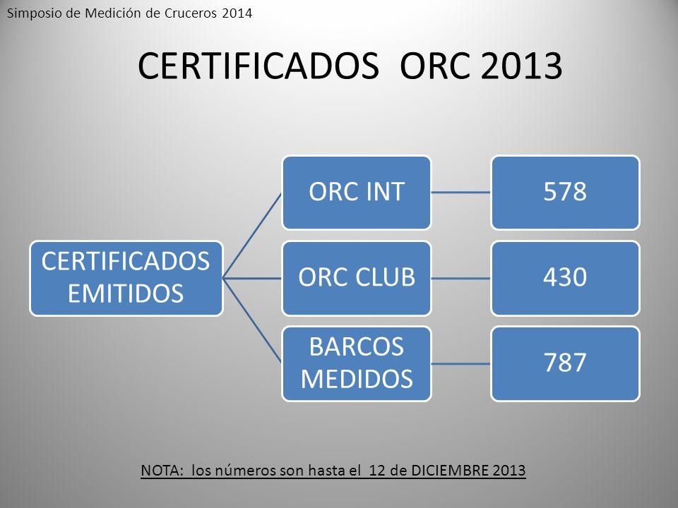 CERTIFICADOS ORC 2013 CERTIFICADOS EMITIDOS ORC INT578ORC CLUB430 BARCOS MEDIDOS 787 NOTA: los números son hasta el 12 de DICIEMBRE 2013 Simposio de M