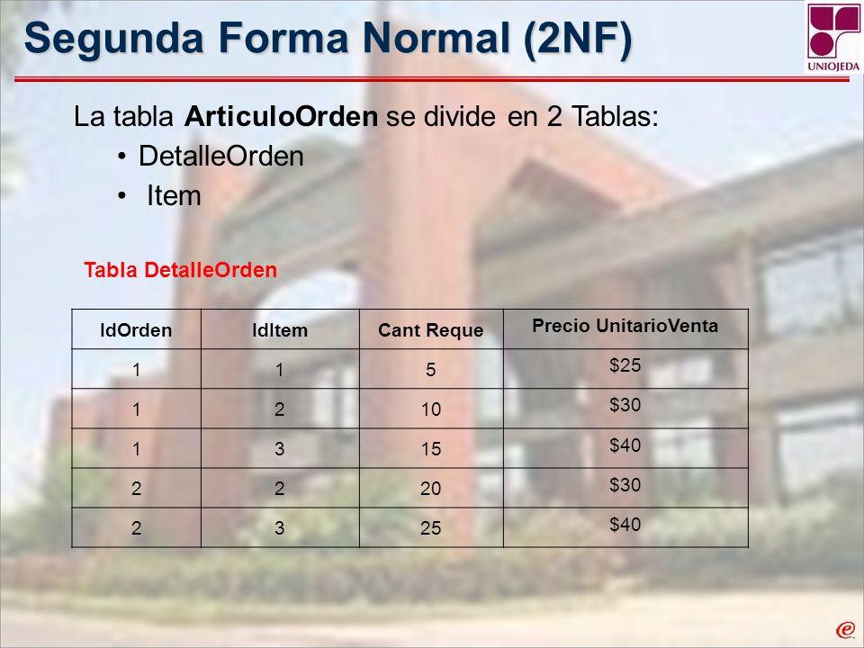 Segunda Forma Normal (2NF) La tabla ArticuloOrden se divide en 2 Tablas: DetalleOrden Item Tabla DetalleOrden IdOrdenIdItemCant Reque Precio UnitarioV
