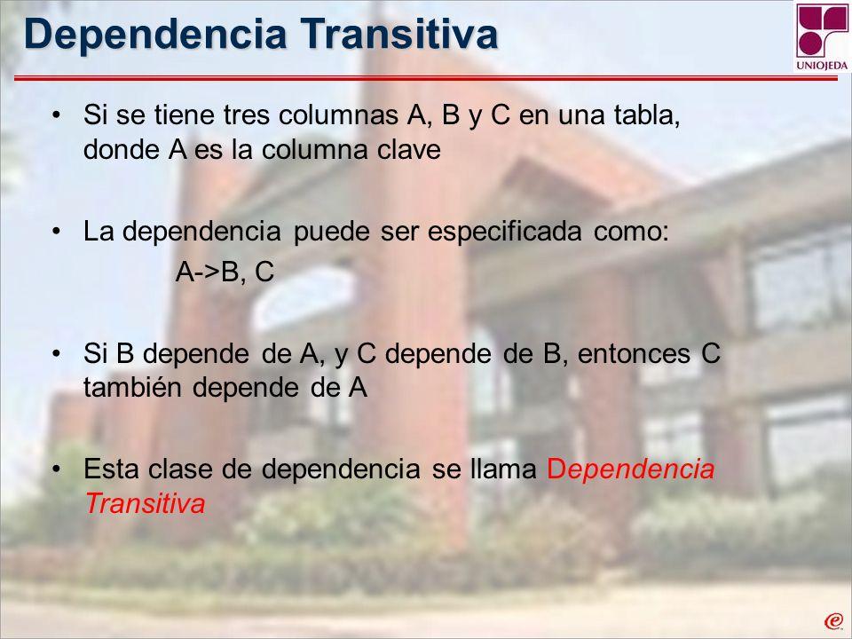 Dependencia Transitiva Si se tiene tres columnas A, B y C en una tabla, donde A es la columna clave La dependencia puede ser especificada como: A->B,