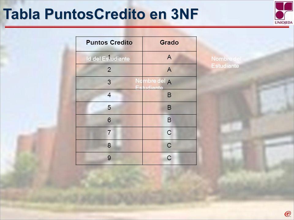 Tabla PuntosCredito en 3NF Id del Estudiante Nombre del Estudiante Puntos CreditoGrado 1A 2A 3A 4B 5B 6B 7C 8C 9C