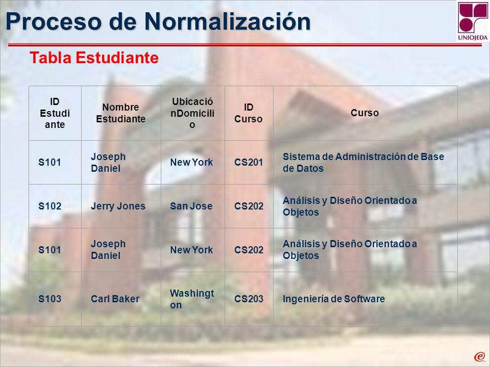 Proceso de Normalización ID Estudi ante Nombre Estudiante Ubicació nDomicili o ID Curso Curso S101 Joseph Daniel New YorkCS201 Sistema de Administraci
