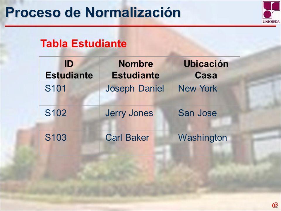 Proceso de Normalización ID Estudiante Nombre Estudiante Ubicación Casa S101Joseph DanielNew York S102Jerry JonesSan Jose S103Carl BakerWashington Tab