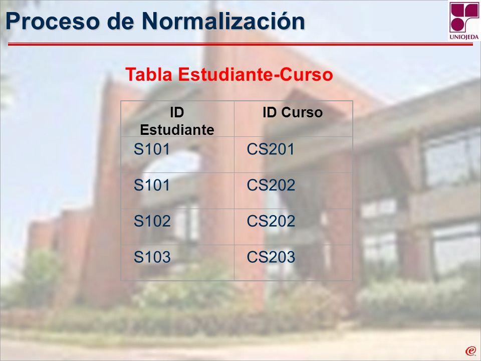 Proceso de Normalización ID Estudiante ID Curso S101CS201 S101CS202 S102CS202 S103CS203 Tabla Estudiante-Curso