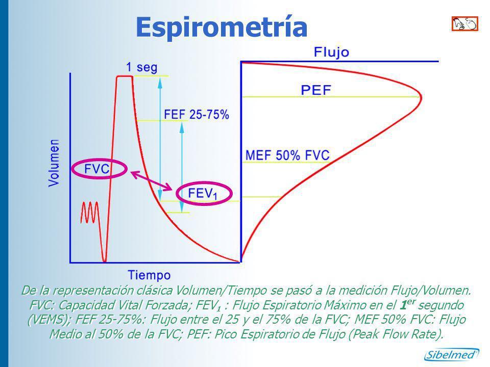 Criterios de reproducibilidad Tres maniobras aceptables, en un máximo de ocho, que cumplan: La diferencia entre las dos mejores, en la FVC y el FEV 1, ha de ser inferior al 5% 150ml (100ml si FVC<1 litro) Tres maniobras aceptables, en un máximo de ocho, que cumplan: La diferencia entre las dos mejores, en la FVC y el FEV 1, ha de ser inferior al 5% 150ml (100ml si FVC<1 litro) Más de ocho maniobras cansará al paciente y difícilmente se obtendrán mejores valores.