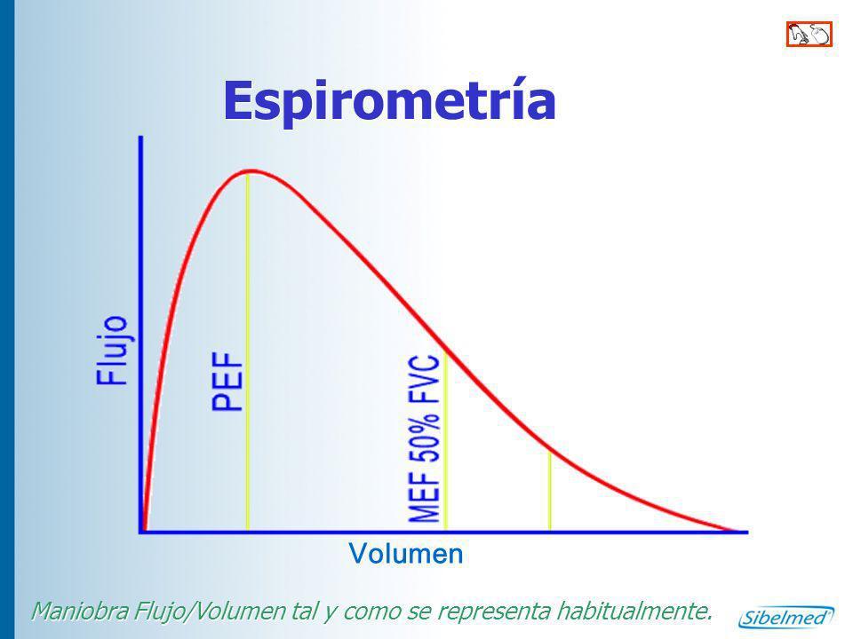 FEV 6 En los pacientes con obstrucción al flujo aéreo, la maniobra espiratoria puede ser tediosa y prolongada, tener escasa relevancia y una amplia variabilidad, por lo que determinados autores y consensos plantean que en este tipo de enfermos el valor del FEV6 (volumen espiratorio forzado a los 6 s) se haga equiparable al de la FVC.
