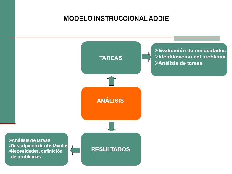 TAREAS ANÁLISIS RESULTADOS Evaluación de necesidades Identificación del problema Análisis de tareas Análisis de tareas Descripción de obstáculos Necesidades, definición de problemas MODELO INSTRUCCIONAL ADDIE