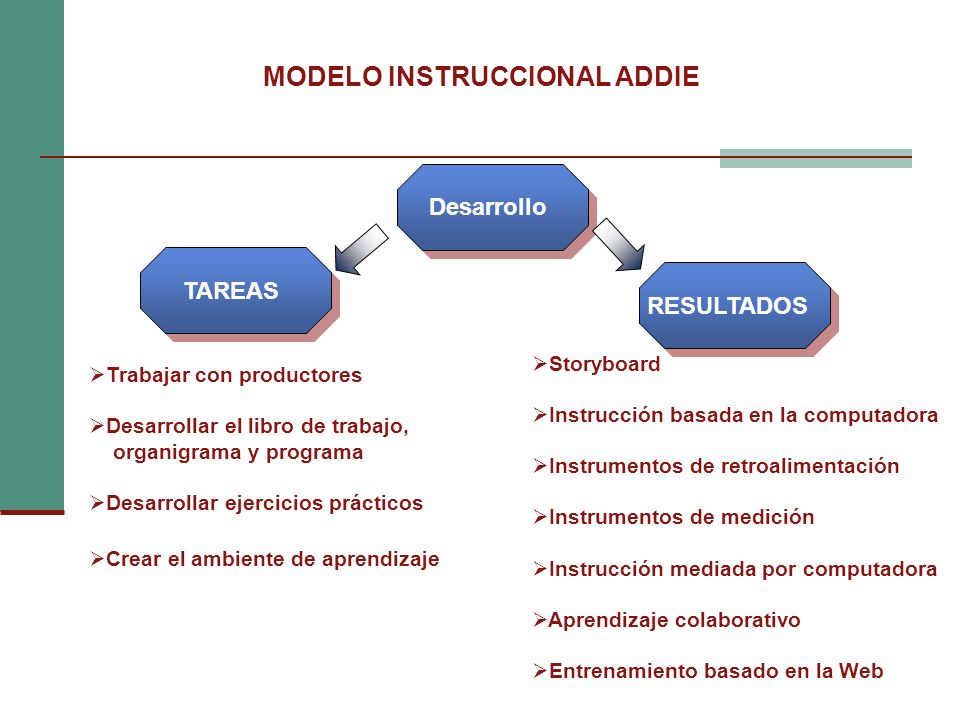 MODELO INSTRUCCIONAL ADDIE Desarrollo TAREAS RESULTADOS Trabajar con productores Desarrollar el libro de trabajo, organigrama y programa Desarrollar e