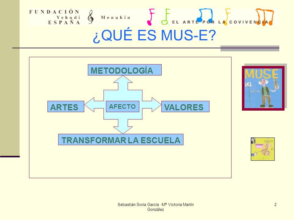 Sebastián Soria García -Mª Victoria Martín González 23 2ª REUNIÓN DE COORDINACIÓN: TUTORES/AS, ARTISTAS, COORDINADORA Y DIRECTOR.