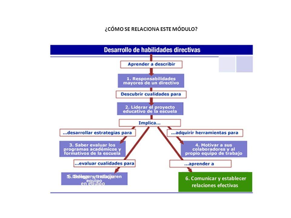 6.Como COMUNICAR y establecer relaciones efectivas ¿Qué significa ser asertivo.