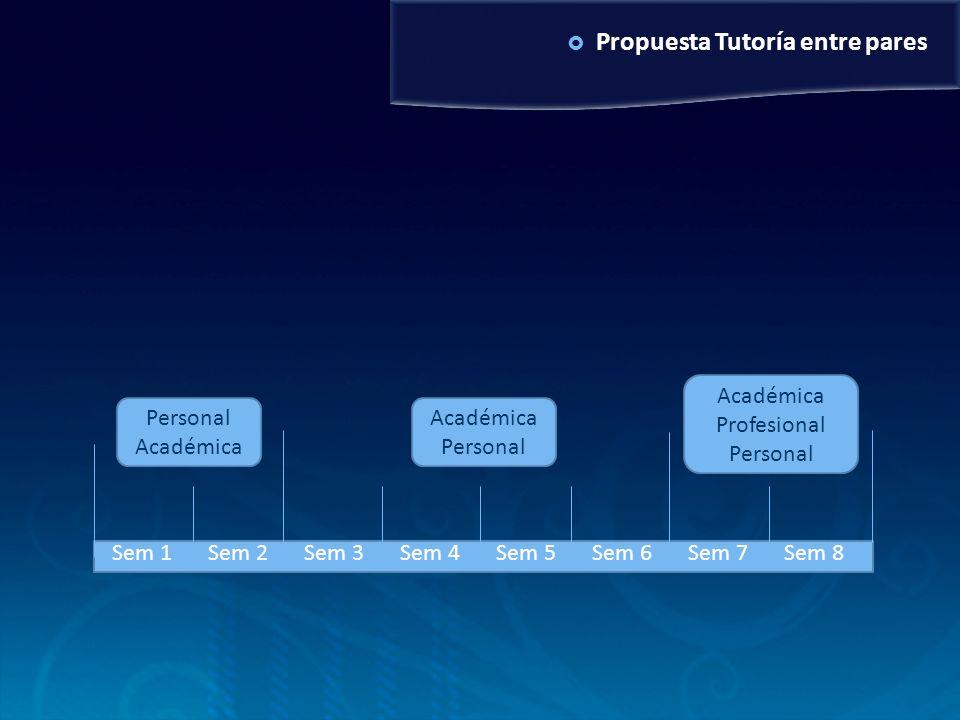 Propuesta Tutoría entre pares Personal Académica Académica Personal Académica Profesional Personal Sem 1Sem 2Sem 3Sem 4Sem 5Sem 6Sem 7Sem 8