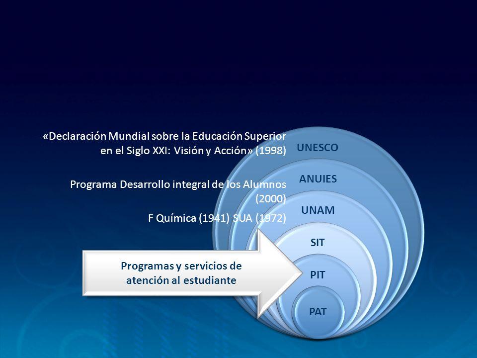 UNESCO ANUIES UNAM SIT PIT PAT Programas y servicios de atención al estudiante Programa Desarrollo integral de los Alumnos (2000) «Declaración Mundial