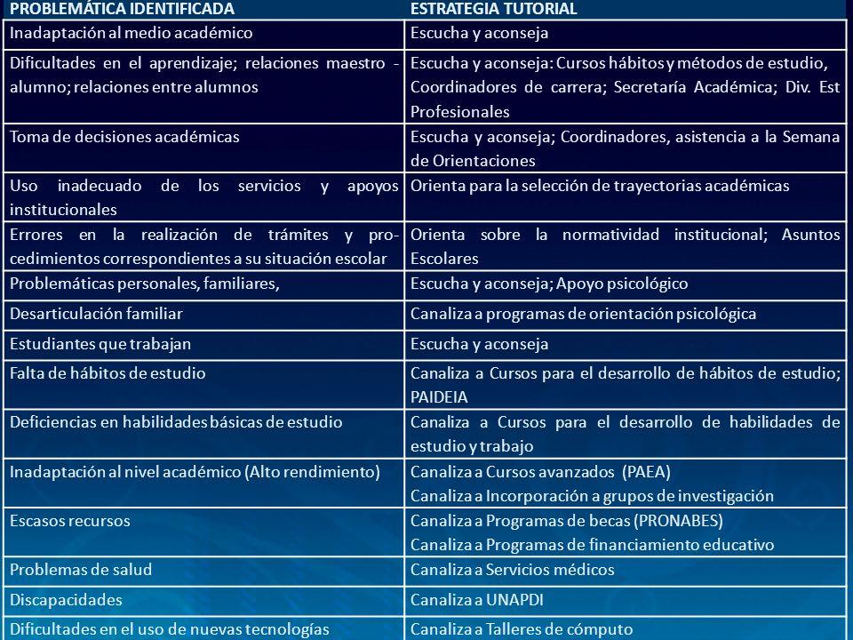 PROBLEMÁTICA IDENTIFICADAESTRATEGIA TUTORIAL Inadaptación al medio académicoEscucha y aconseja Dificultades en el aprendizaje; relaciones maestro - al
