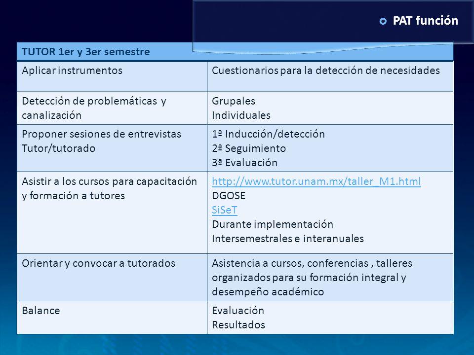 TUTOR 1er y 3er semestre Aplicar instrumentosCuestionarios para la detección de necesidades Detección de problemáticas y canalización Grupales Individ