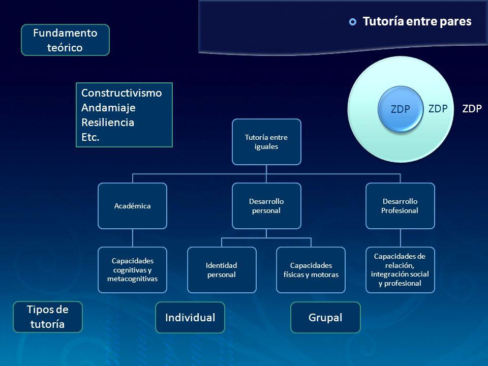 Tutoría entre pares Fundamento teórico Tipos de tutoría Constructivismo Andamiaje Resiliencia Etc. ZDP Tutoría entre iguales Académica Capacidades cog