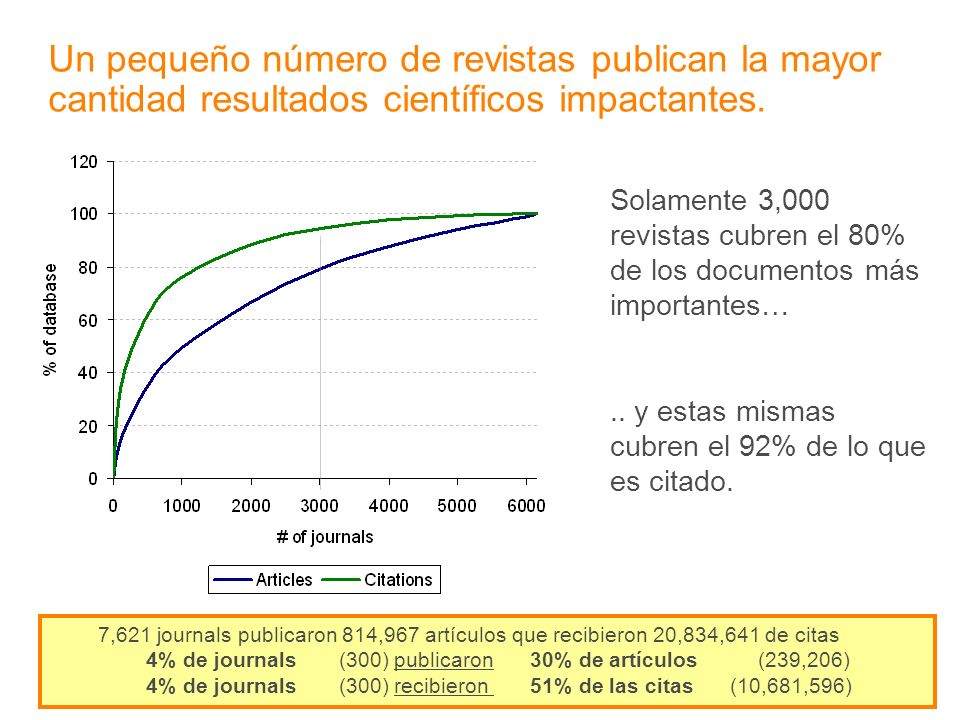 Un pequeño número de revistas publican la mayor cantidad resultados científicos impactantes. Solamente 3,000 revistas cubren el 80% de los documentos