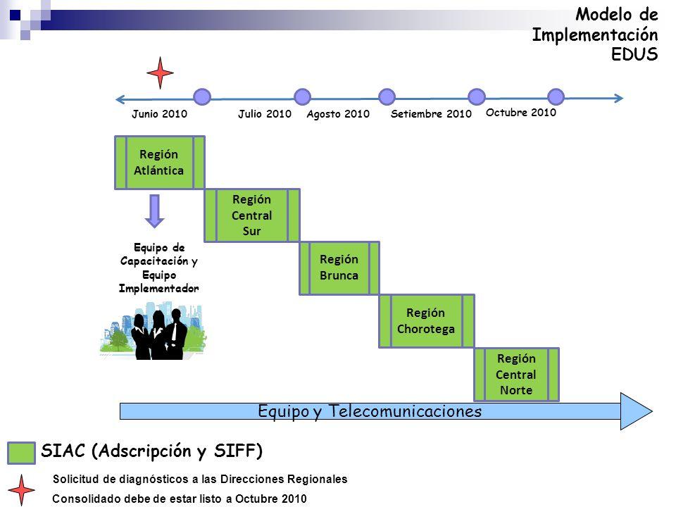 Región Central Sur Región Brunca Junio 2010Julio 2010Agosto 2010Setiembre 2010 SIAC (Adscripción y SIFF) Modelo de Implementación EDUS Región Atlántic