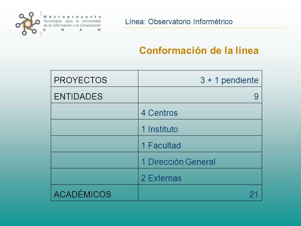 Línea: Observatorio Informétrico Conformación de la línea PROYECTOS3 + 1 pendiente ENTIDADES9 4 Centros 1 Instituto 1 Facultad 1 Dirección General 2 Externas ACADÉMICOS21