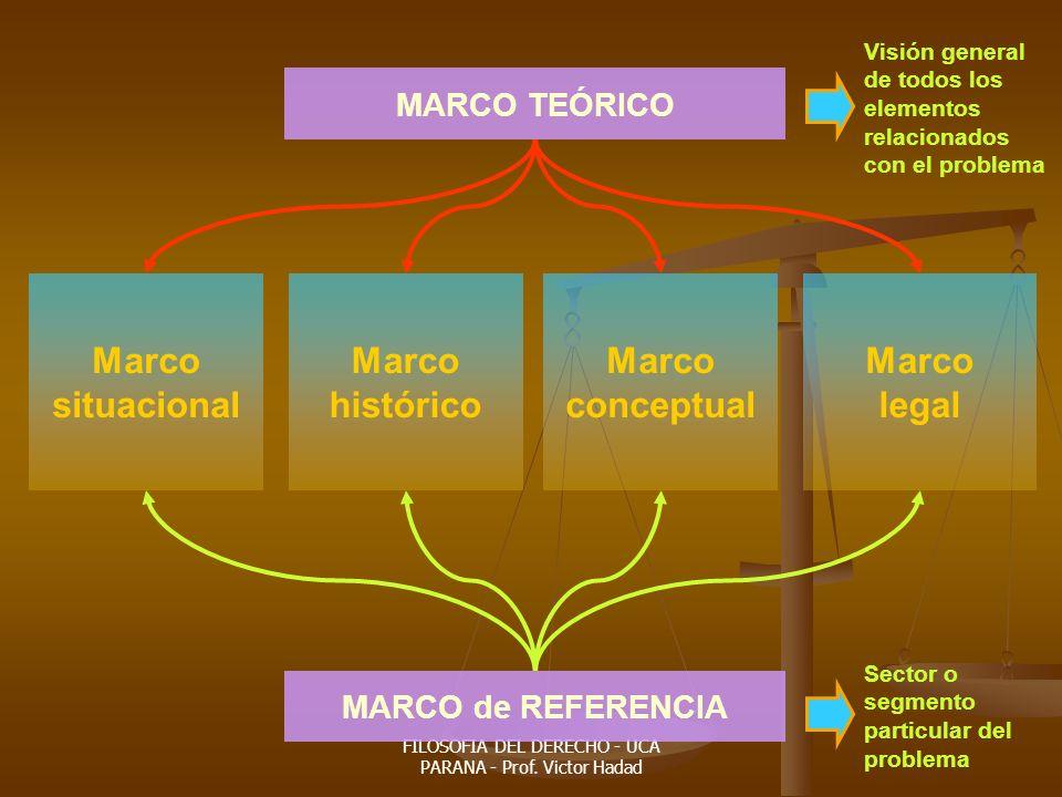 FILOSOFIA DEL DERECHO - UCA PARANA - Prof. Victor Hadad MARCO de REFERENCIA Marco situacional Marco histórico Marco conceptual Marco legal MARCO TEÓRI