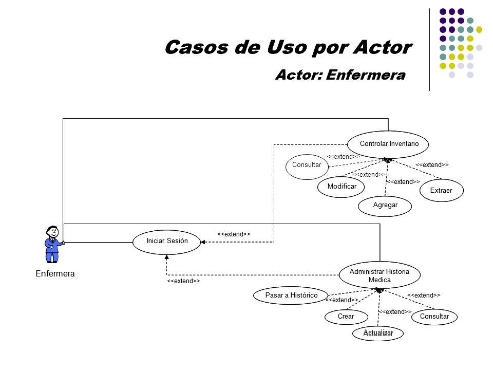 Casos de Uso por Actor Actor: Enfermera Enfermera Iniciar Sesión Controlar Inventario Agregar > Modificar > Extraer Administrar Historia Medica Actual