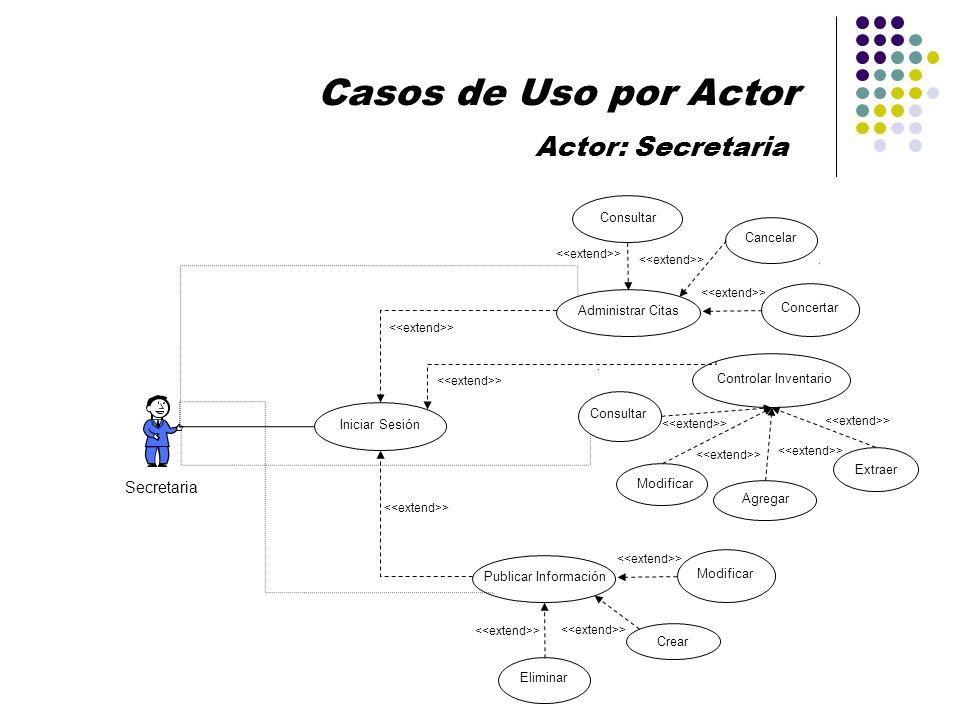 Secretaria Iniciar Sesión Administrar Citas Cancelar > Consultar Concertar Casos de Uso por Actor Actor: Secretaria Publicar Información Eliminar > Cr