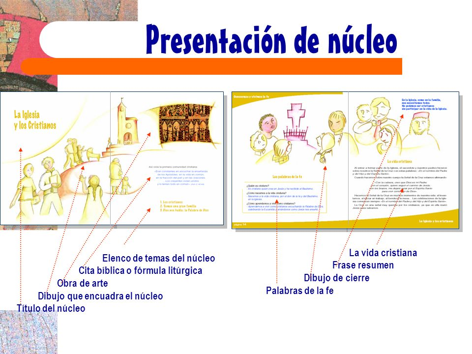 Presentación de núcleo Elenco de temas del núcleo Cita bíblica o fórmula litúrgica Obra de arte Dibujo que encuadra el núcleo Título del núcleo La vid