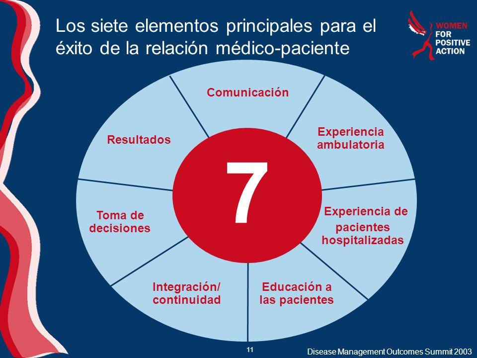 11 Los siete elementos principales para el éxito de la relación médico-paciente 7 Comunicación Experiencia ambulatoria Experiencia de pacientes hospit