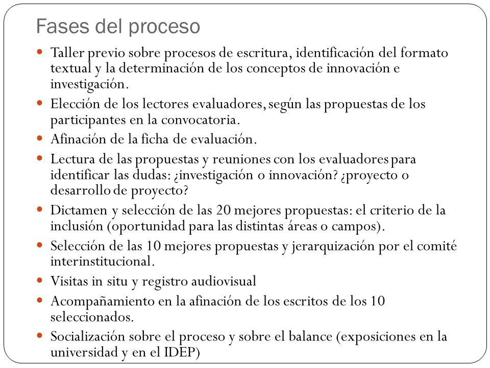 Fases del proceso Taller previo sobre procesos de escritura, identificación del formato textual y la determinación de los conceptos de innovación e in