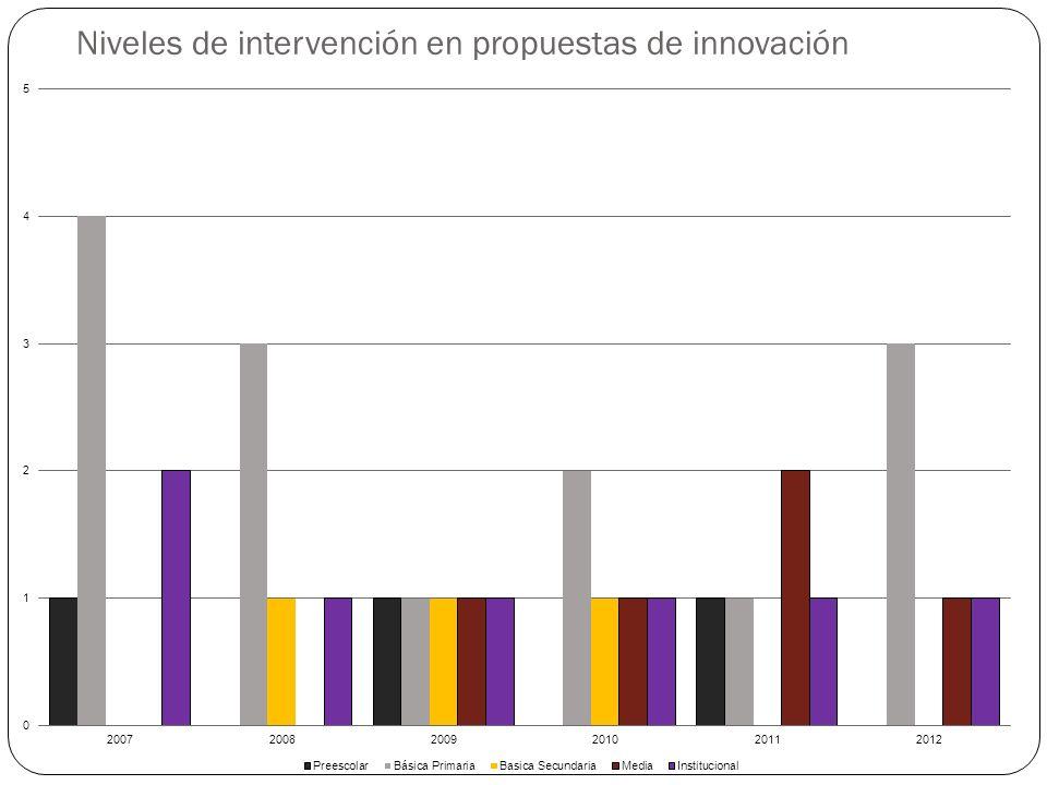 Niveles de intervención en propuestas de innovación