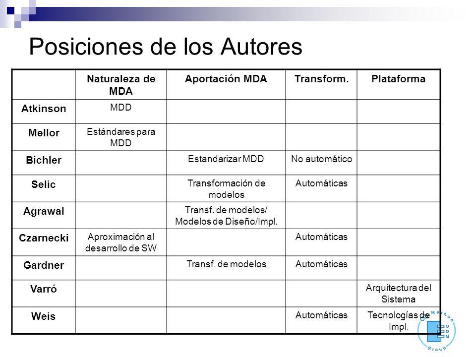 Posiciones de los Autores Naturaleza de MDA Aportación MDATransform.Plataforma Atkinson MDD Mellor Estándares para MDD Bichler Estandarizar MDDNo automático Selic Transformación de modelos Automáticas Agrawal Transf.