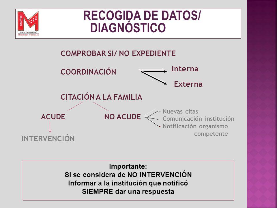 RECOGIDA DE DATOS/ DIAGNÓSTICO COMPROBAR SI/ NO EXPEDIENTE COORDINACIÓN Importante: SI se considera de NO INTERVENCIÓN Informar a la institución que n